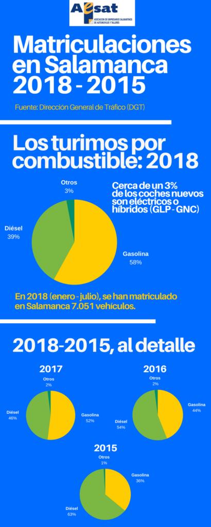 Matriculaciones en Salamanca en 2018 (1)